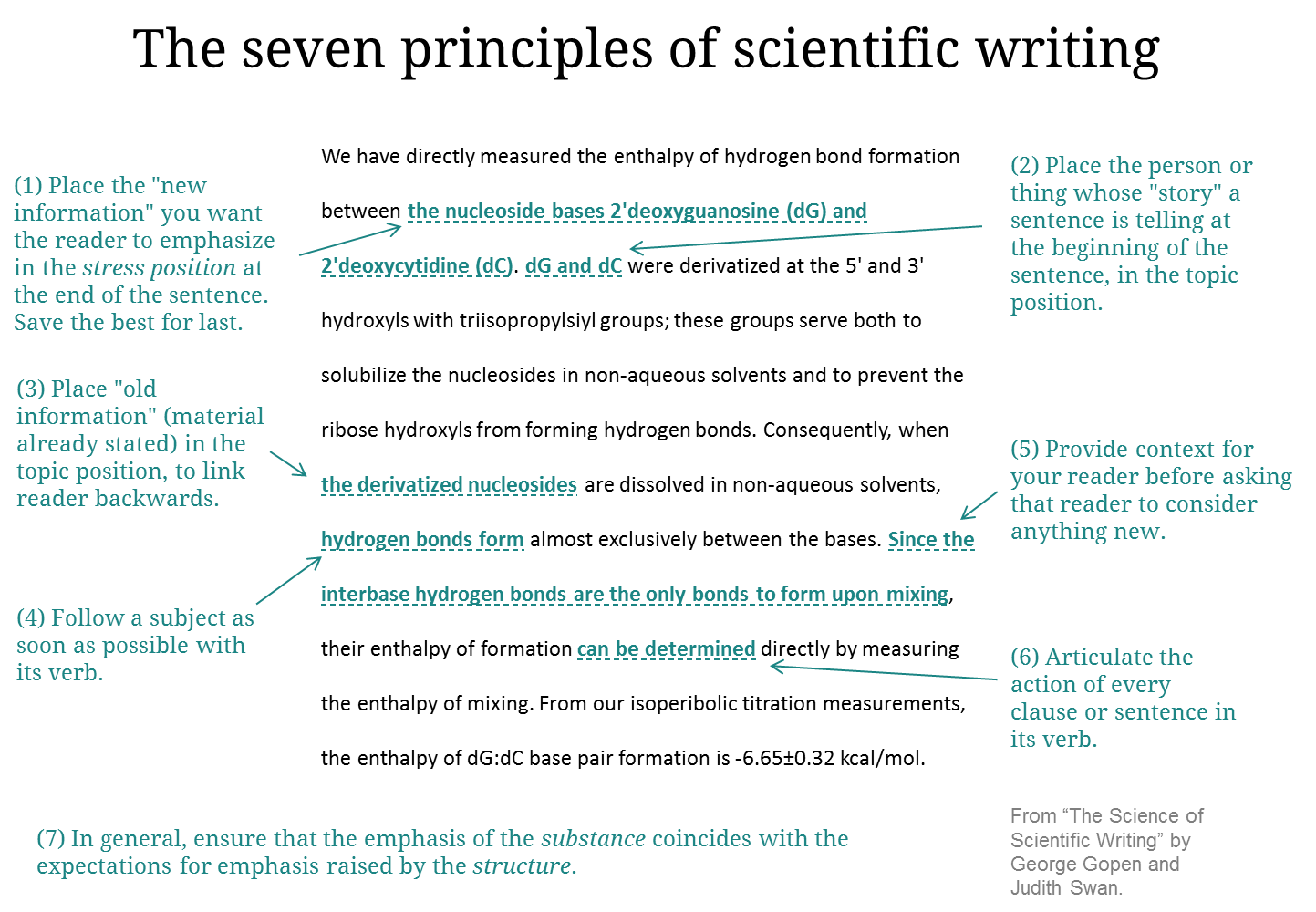 scientific writing essay Feature article the science of scientific writing if the reader is to grasp what the writer means, the writer must understand what the reader needs.